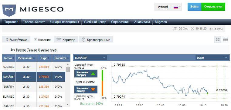 Отзывы о бинарном опционе migesco 100 стратегия бинарных опционов
