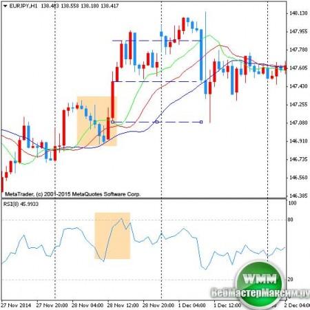 Разработка торговой стратегии и практика на рынке форекс tod s